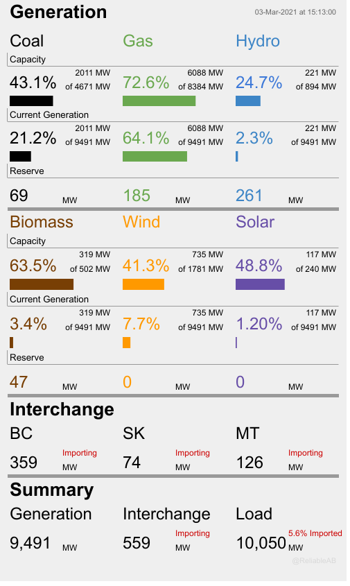 At this moment 85.3% of Albertas electricity is being produced by fossil fuels. Wind is at 41.3% of capacity and producing 7.7% of total generation, while solar is at 48.8% of capacity and producing 1.200% of total generation. At the same time we are importing 559 MW or 5.6%