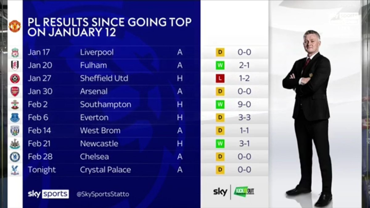 #mufc's Premier League results since going top of the league on January 12 #mulive [sky]