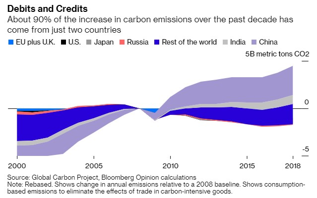 Without getting into a blame game, it's clear that unless China starts reining in emissions fast, efforts taken elsewhere in the world will be largely vain.  Global carbon budgets don't have enough wiggle room for a country with 30% of emissions to keep polluting at these rates. https://t.co/1zujQ2Ongb