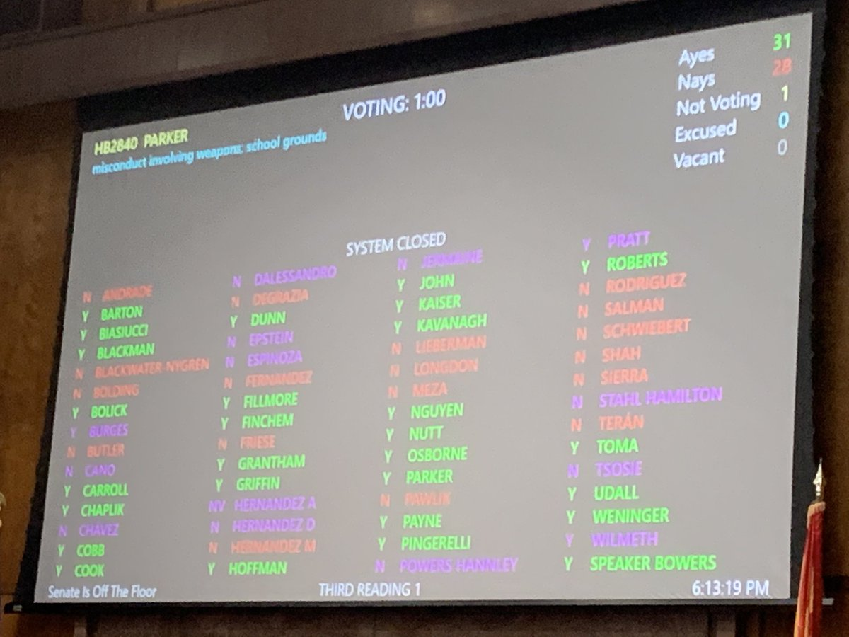 A bill to allow anyone 18 or over to have a loaded gun in their car on school grounds just passed #AZ House on a party line vote. Allowing 18 year olds to have a loaded gun in their car at school is  just horribly dangerous. #HB2840  #azleg