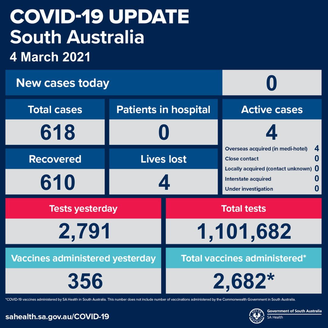 South Australian COVID-19 update 4/3/21. For more information, go to https://t.co/mYnZsGpayo or contact the South Australian COVID-19 Information Line on 1800 253 787. https://t.co/Y5advryYMX