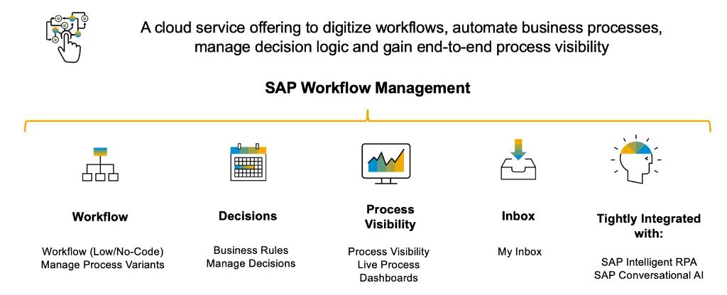 Digitize workflows, automate & extend business processes, manage decision logic, gain end-to-end process visibility, configure process variants in a no-code environment, & more with SAP Workflow Management.  Get started with this guide: https://t.co/2VRIikNmX0  Via @s_schluchter. https://t.co/wM3uGIJS7W
