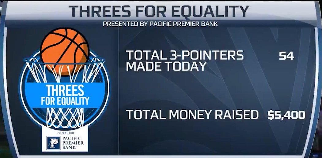 $5,400 from just day one will be going to social justice causes as selected by the Pac-12 Student-Athlete Leadership Team!  @PacPremierBank | #3sForEquality