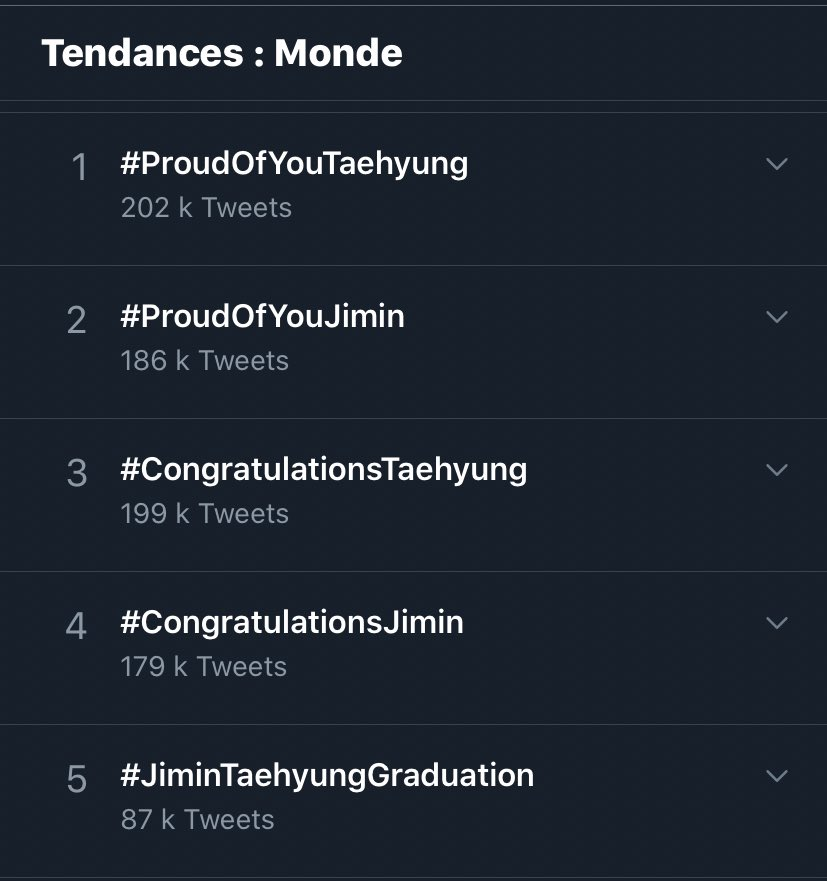 OMGGGG i woke up to  #ProudOfYouTaehyung trending #1 WW #CongratulationsTaehyung trending #3 Worldwide  This is so sexy & im so proud Congrats 🎉🎉🎉🎉 Tae worked so hard last year & achieved so much while still working hard at school 🥳