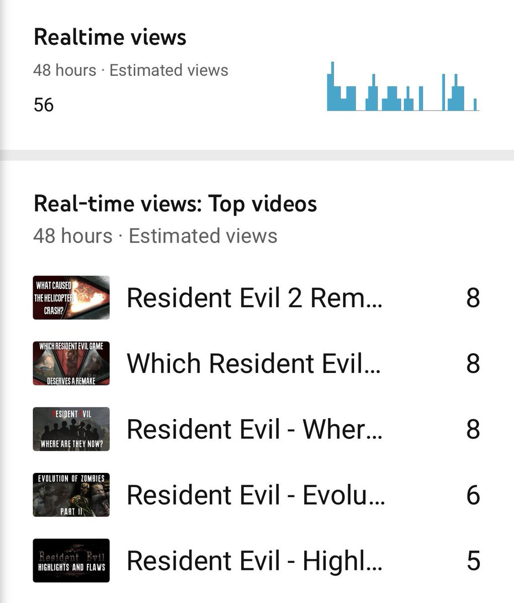 Looks like the 700+ views I was getting thanks to the surge from the #REShowcase has ended. Back to my regulate 10-60 views a day now :-)
