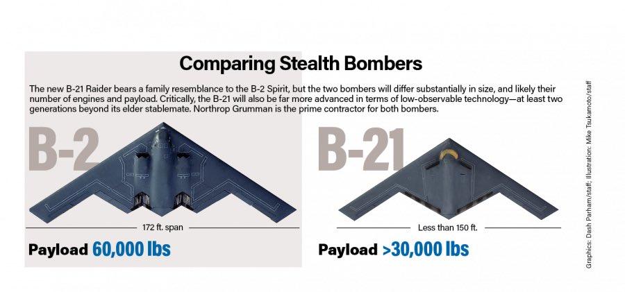 "B-21 ""Raider"" stealth bomber - Page 2 EvoD09xXMAEQ5uN?format=jpg&name=900x900"