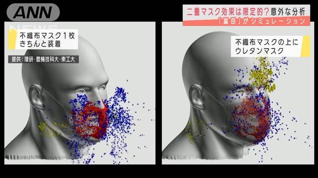 二重マスクの効果は僅か、逆に空気抵抗が増えて意味がない!