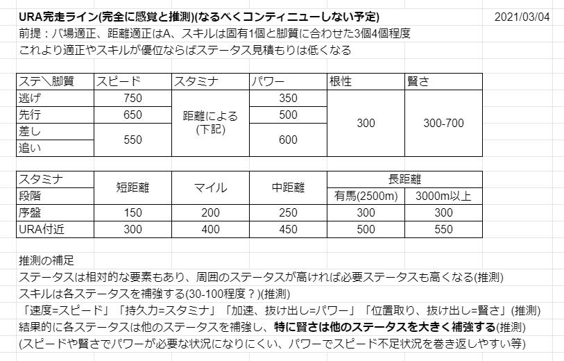 ウマのURAシナリオのステータス見積もり 多分前回よりは大分精度上がってきてる