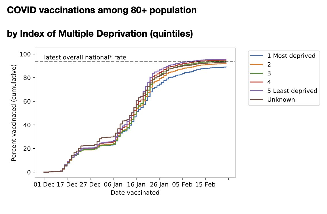 Update to the OpenSAFELY vaccine coverage data this week, and it's mostly very good news indeed. The vaccination gap previously seen between ethnic groups, deprivation categories, and some finer disease subgroups, are mostly narrowing. Vaccinators=heroes.