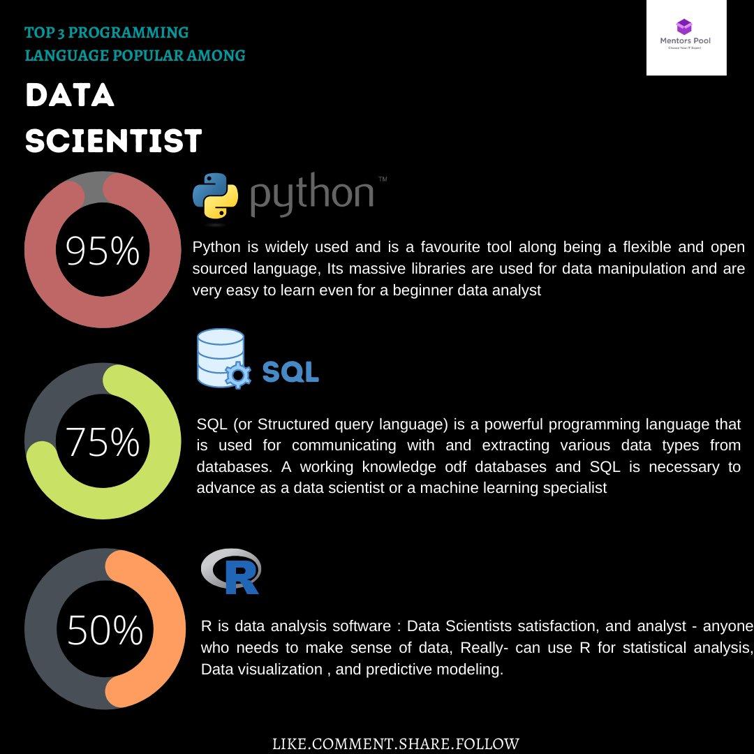 "Top 3 programming Language Popular among "" DATA SCIENTIST""  #datascience #learning #onlinelearning #python #pythondeveloper #sql #SQL #sqlhelp #pythonBot #pythonlearning #rlanguage #TechnoSupport #techhouse #bot #Data #DataScientist #DataScientists #Training #Learn"
