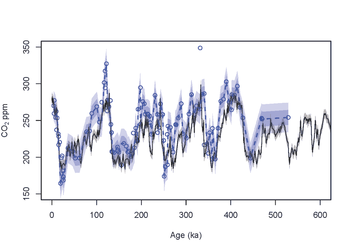 Ice cores are also backed up by independent evidence from boron isotopes in foraminifera🧪🐚. This adds to our confidence that they are onto something.😋 1/2 @theFosterlab @Co2Paleo @MichaelHenehan twitter.com/tinyicybubbles…