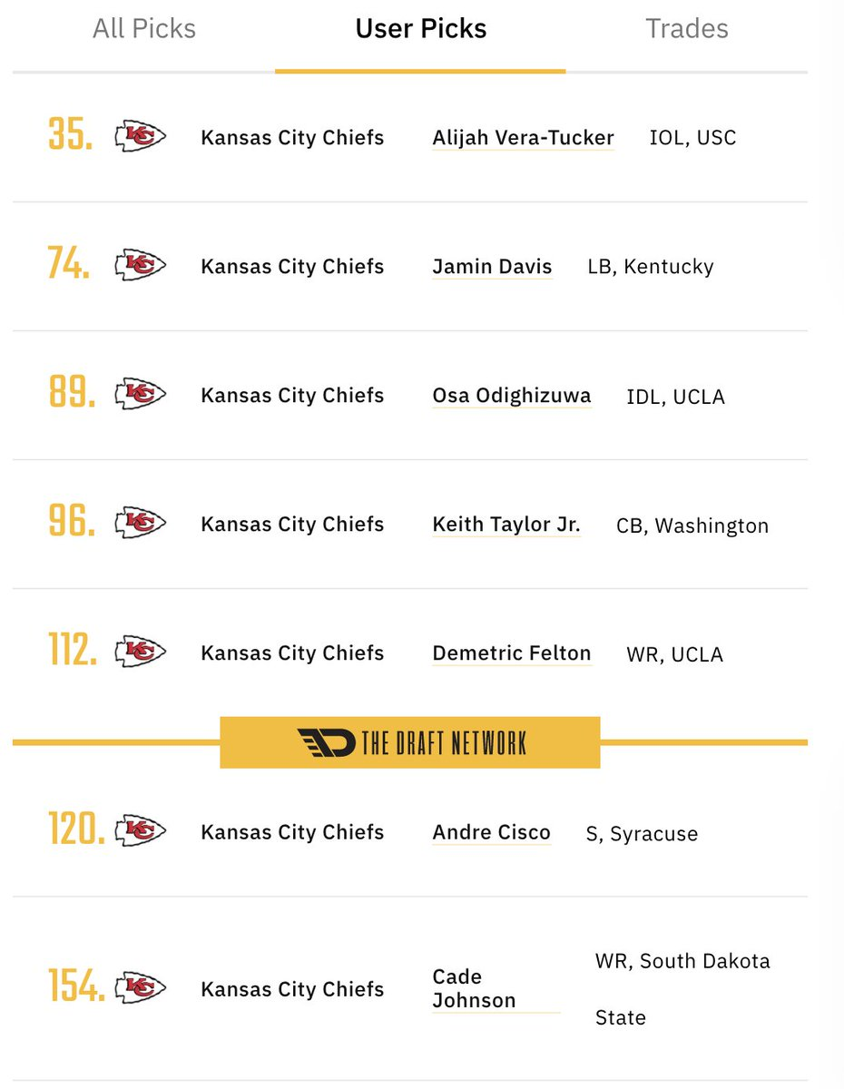 For your mid-day #NFLDraft pleasure...  When I talk about 'Draft Compression' on RGR, this is what I mean. Moved range from 31-252 (projected) selections down to 35-154. 4 Top-100 picks and 6 Top-120 picks for #Chiefs  More on this on Friday's @LockedOnChiefs and RGRFootball