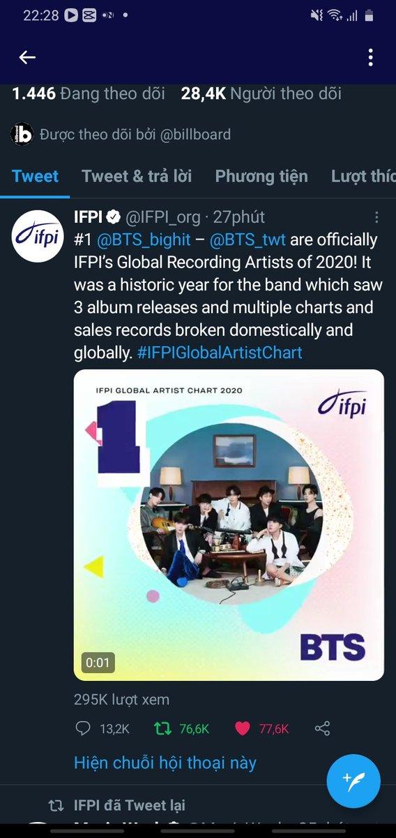 Ngồi gáy ò ó o BTS là nghệ sĩ Châu Á đầu tiên giành vị trí 1 BXH Global Artist 💜 #BTS #rm #jin #suga #jhope #jimin #v #jungkook #army #bangtansonyeondan  #1BXHGlobalArtist