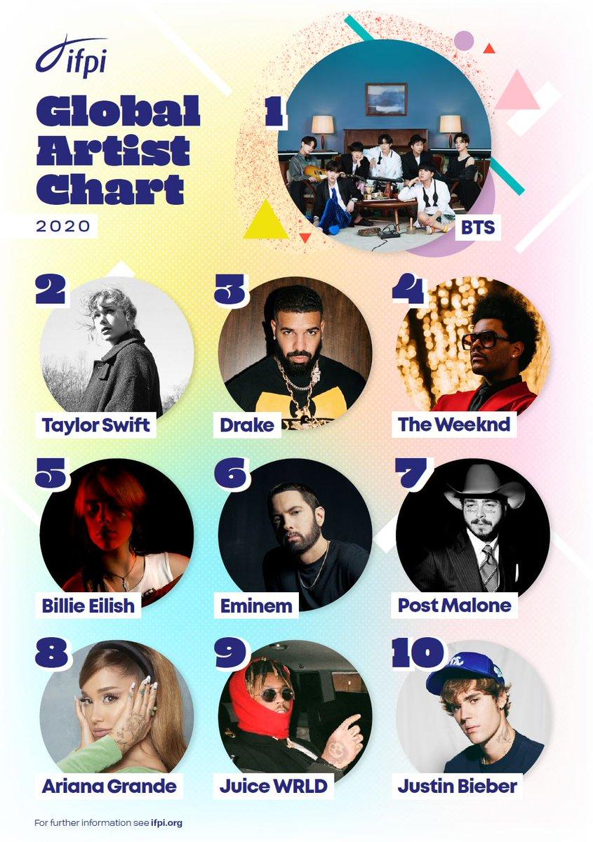 [INFO]  #BTS es el único acto asiático en ingresar al chart de Global Recording Artist* del IFPI y pasar los últimos 3 años en el Top 10🔥  2018 — #2 2019 — #7 2020 — #1  #BTSNo1GlobalArtist  N0ta: El chart se basa en el número total de unidades (+) @BTS_twt #jhope #제이홉
