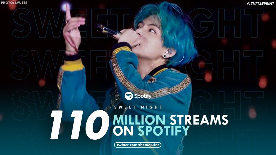 [INFO] Sweet Night has now surpassed 110M streams on Spotify. Congratulations Taehyung!   Sweet Night's anniversary is coming soon in a few days so please keep streaming!  #SweetNight110 @bts_twt