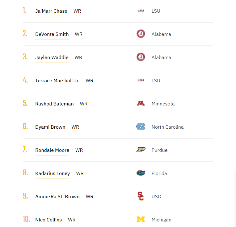 I released my top 10 WR rankings on youtube yesterday and here is the actual list. I went into each player after they were revealed and you can find all of that in the thread of this tweet. I had a ton of fun doing this and I plan on continuing my top 10's for the draft!