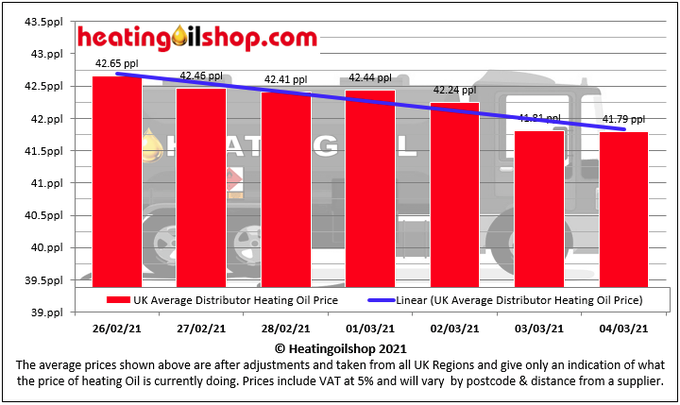 Get multiple #heatingoilquotes request in at   Avg UK prices have been falling over the last 7 days.   Today's avg price is 41.79ppl (inc vat & after adj)  #workingfromhome  #StayHome  #StaySafe  #nationallockdown
