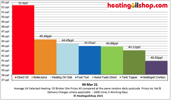 #Heatingoil broker prices are up today at a random postcode. #directoil still remains the most expensive  Get multiple #heatingoilquotes from   Current avg distributor UK price is 41.79ppl #NationalLockdown  #workingfromhome #StayHome  #StaySafe