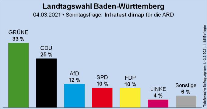 Säulendiagramm der Sonntagsfrage zur Landtagswahl in Baden-Württemberg von Infratest dimap für die ARD