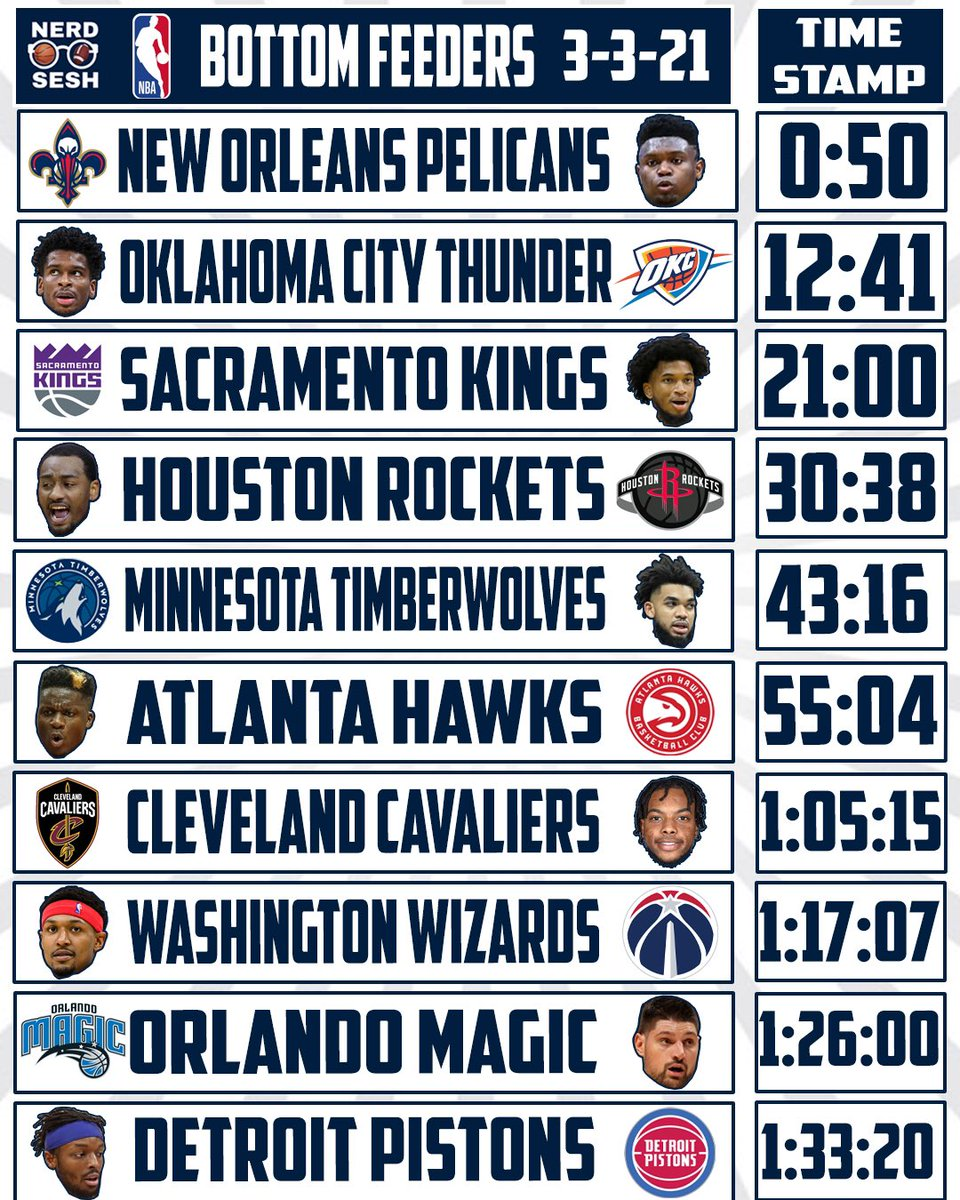 Don't have time for the full show? That's why we invented time stamps 🥳🥳🥳  Find your team and give it a listen!  Full episode:     #Pelicans #ThunderUp #Rockets #Kings #Wolves #Hawks #Cavs #Wizards #Magic #Pistons