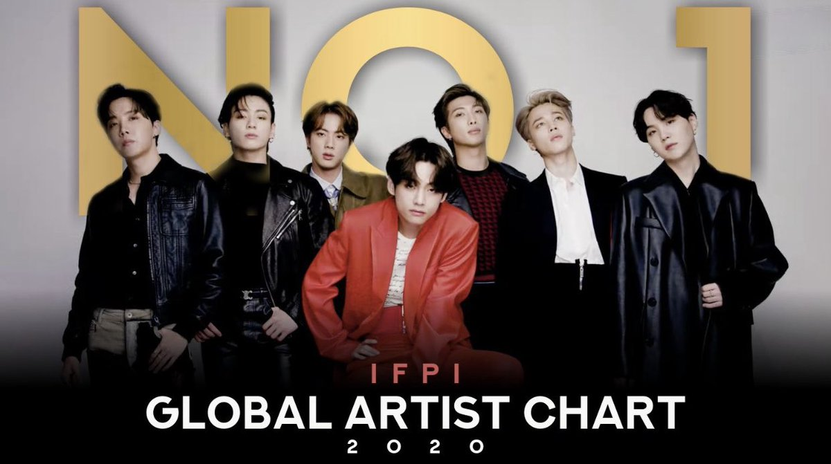 Congratulations bangtan for ranking #1 on IFPI Global Recording Artist of 2020!   #BTSNo1GlobalArtist @BTS_twt