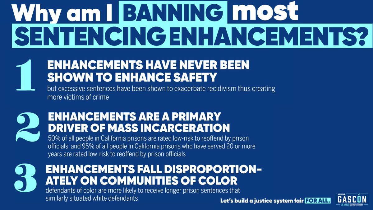Sentence enhancements: - Have never been shown to enhance public safety - Are a primary driver of mass incarceration - Fall disproportionately on communities of color In short, enhancements are unjust & unnecessary. (2/10)