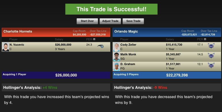 If the Hornets remain adamant they want to compete, here's a realistic trade that might work.  Hornets receive: Nikola Vucevic  Magic receive: Cody Zeller, Devonta Graham, Malik Monk, 2021 & 2023 First Round Picks  #MagicTogether #AllFly
