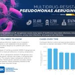 Meet the #AMR foes!   P. aeruginosa infections usually occur in people with weakened immune systems, and can be particularly dangerous for patients with chronic lung diseases.   #StandUptoSuperbugs! Urge congress to fund more #antibiotic research!  https://t.co/V732S5Hiad
