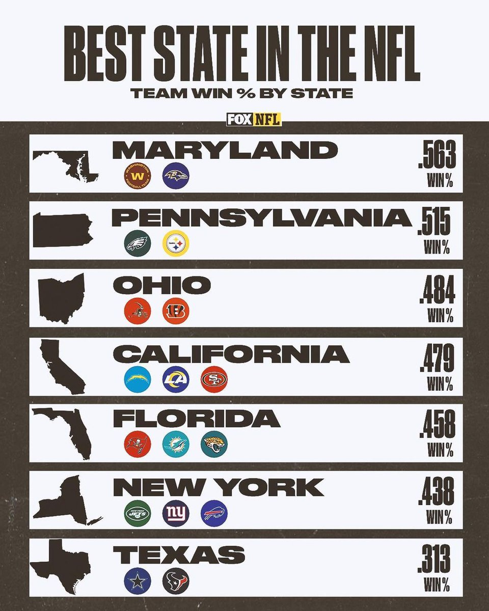 #Buffalo #Bills: According to our geography, New York has a .813 win %.  ##BillsMafia...       #AmericanFootballConference #AmericanFootballConferenceEastDivision #BuffaloBills #Football #NationalFootballLeague #NewYork #NFL #OrchardPark
