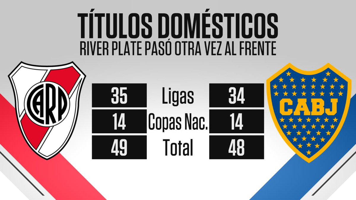EL QUE MÁS TIENE: sumando las eras amateur y profesional, River (49) volvió a superar a Boca (48) en títulos nacionales.