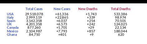 New COVID-19 Data at 2021-03-04 07:00:00 pm EST #Coronavirus #COVID19 #COVID_19