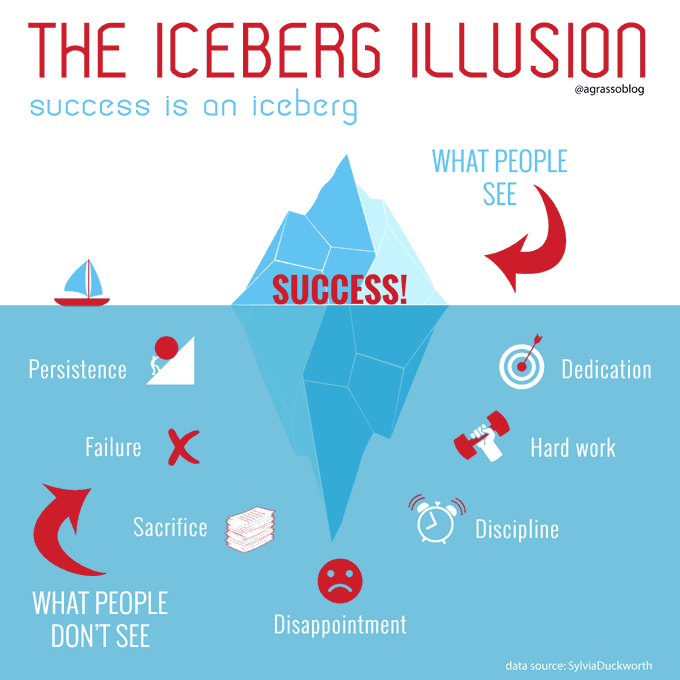 Success is not something that happens by chance; it is the result of dedication, persistence, hard work and much sacrifice - Here's the iceberg metaphor. Infographic @antgrasso RT @lindagrass0 #SaturdayThoughts