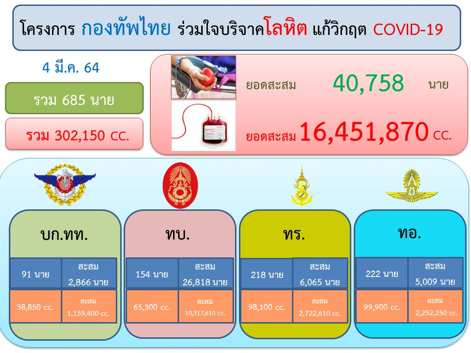 """โครงการ """"กองทัพไทย ร่วมใจบริจาคโลหิต แก้วิกฤต #COVID19 และโครงการ """"บริจาคโลหิตจิตอาสา เพื่อชาติ"""" ของกองทัพบก #โควิด19 #Thailand  #ทหารมีไว้ทําไม #เราชนะ #คนละครี่ง #โควิดวันนี้ #โควิดกรุงเทพ #โควิด #COVID19"""