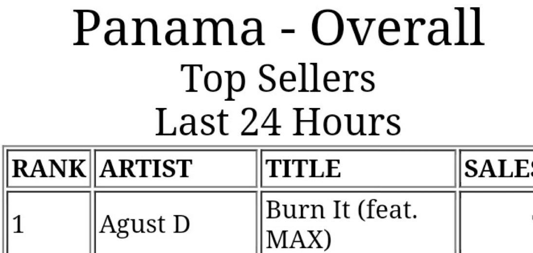 """21.03.05  معلومة  مسار """"Burn It"""" من مكستايب D-2 يُحقق المركز #1 في آيتونز بنما وتشيلي مؤخرًا، ليُصبح بذلك عدد الدول التي تصدرتها الأغنية 14 دولة حتى الآن. #SUGA"""