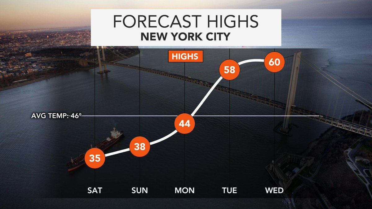 NEW YORK CITY will go from Winter to Spring over the next five days 🥶🌷 #nywx #NYC   CLICK THIS LINK for the full story from #Accuweather