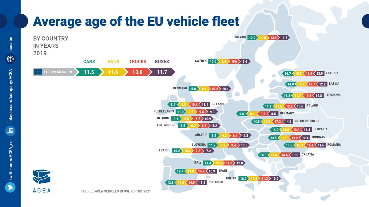 Vuonna 2020 Suomen ajoneuvokannan keski-ikä kasvoi hieman kaikkien infograafin ajoneuvoluokkien osalta. Liikennekäytössä olevien henkilöautojen keski-ikä oli 12,5 vuotta (ilman museoajoneuvoja 12,1 vuotta), kun vuonna 2019 keski-ikä oli 12,2 vuotta (11,8 vuotta). #liikenne #autot https://t.co/8K9xch39f2