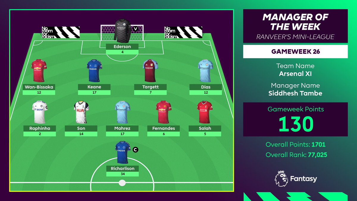 130 points!   Siddhesh Tambe's Arsenal XI with a great Double Gameweek performance. 👏 👏