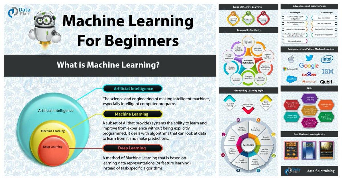 #Infographic: #MachineLearning for Beginners. @ingliguori #BigData #Analytics #defstar5 #DataAnalytics #makeyourownlane #BigData #futureofwork #Java #AI #IoTPL #SoftwareDeveloper #mpgvip #Cloud #DataScience #IoT #100DaysOfCode #DataScientist @antgrasso @Ronald_vanLoon @mvollmer1