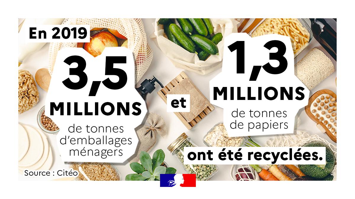 Pour réduire vos déchets d'emballages ménagers : Préférez l'achat de vos denrées en vrac Pensez à lire les consignes de tri sur les emballages pour les jeter dans la poubelle adéquate➡️ Adoptons #LesBonnesHabitudes à la maison : lesbonneshabitudes.gouv.fr https://t.co/DWF3lYpHHi