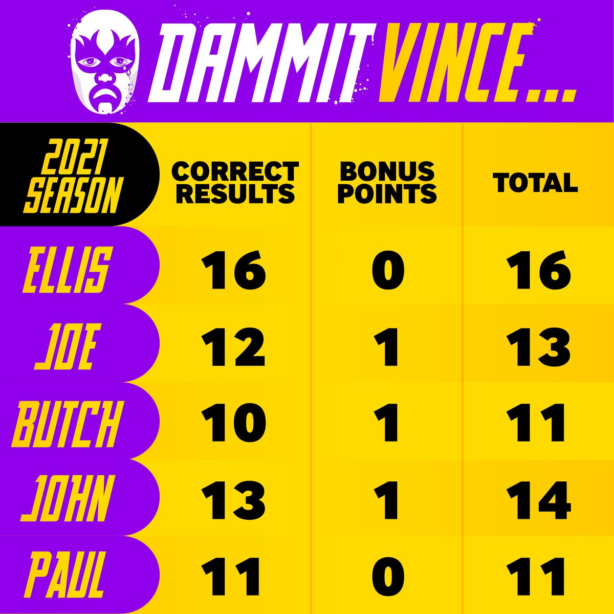 """Updated predictions league table after #WWE #eliminationchamber  Tonight we will be doing our #AEWRevolution predictions including who is the mystery new signing? 🤔  Who do you think the """"Hall of fame worthy"""" new signing will be?  #AEWDynamite #AEWUnrestricted #SmackDown"""