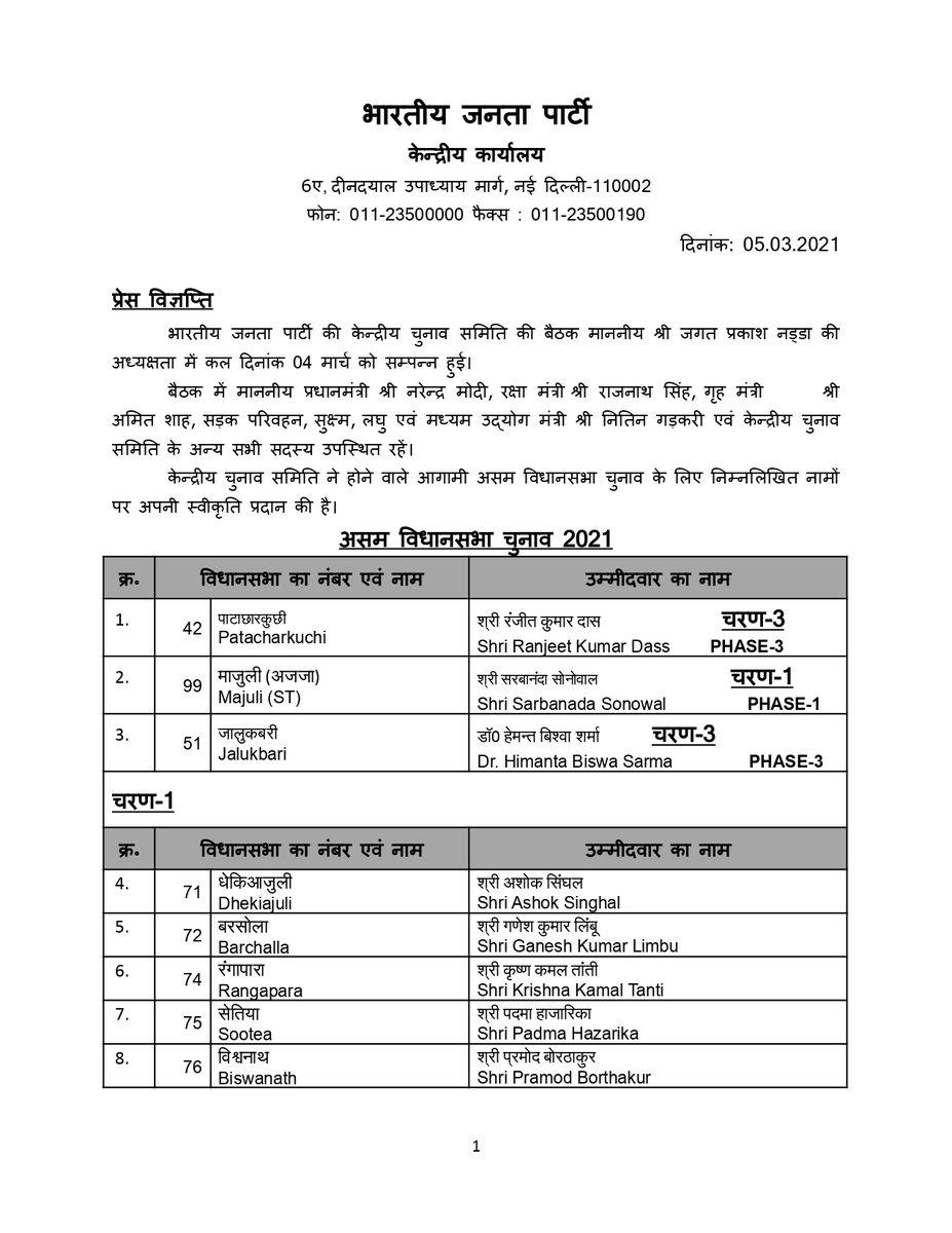 केन्द्रीय चुनाव समिति ने होने वाले आगामी असम विधानसभा चुनाव के लिए निम्नलिखित नामों पर अपनी स्वीकृति प्रदान की है। #AssamElections