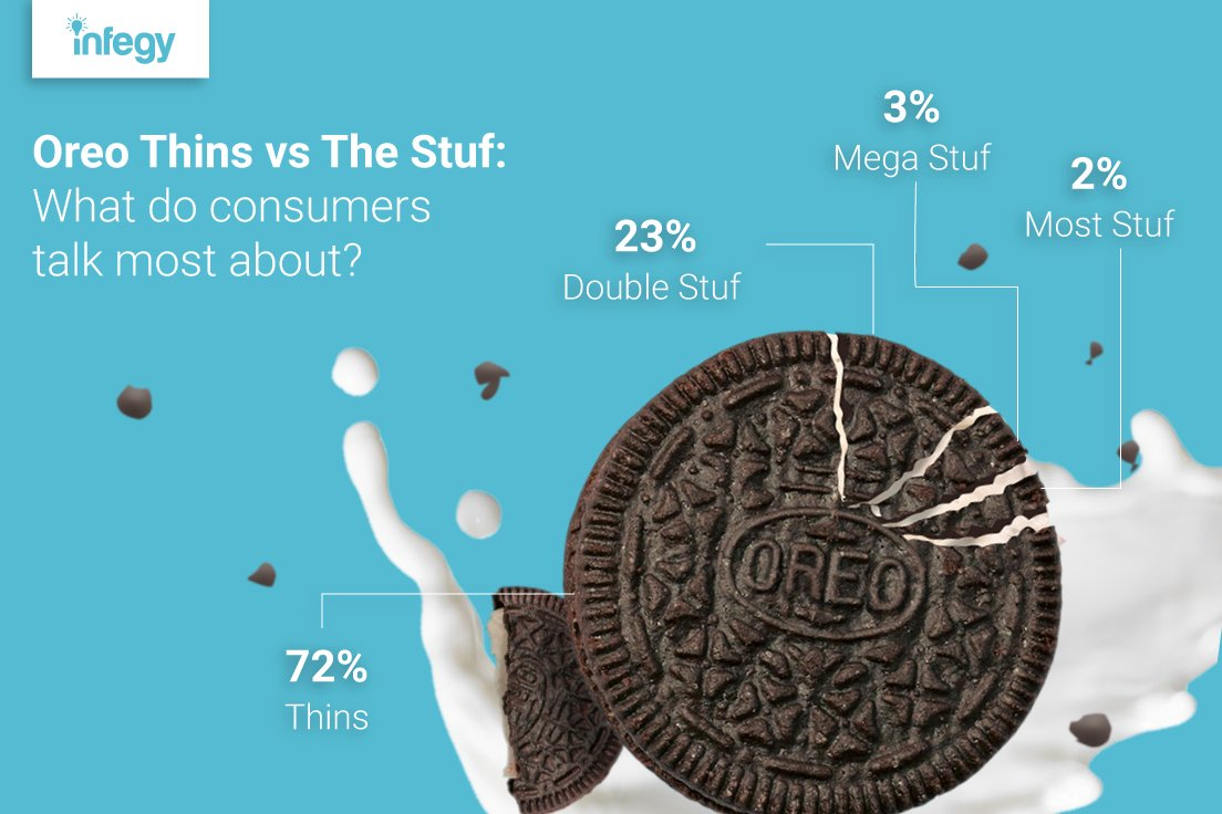 Tomorrow is National Oreo Cookie Day! According to social media conversation, @Oreo Thins are the most popular compared to extra stuffed Oreos. Which side of the Oreo are you on?   #Oreos #NationalOREODay #socialmedia #advertising #branding