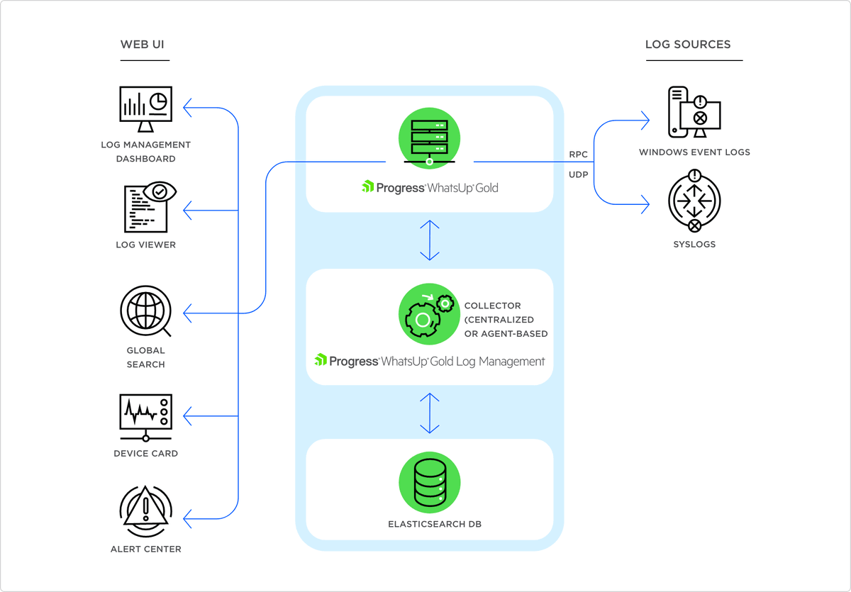 - @ProgressMOVEit #WhatsUp Gold 2021 introduces integrated #LogManagement for tracking and alerting on #Windows and syslog log events within its industry-leading interface. Outbound #REST #APIs provide limitless possibilities for integrating WhatsUp Gold