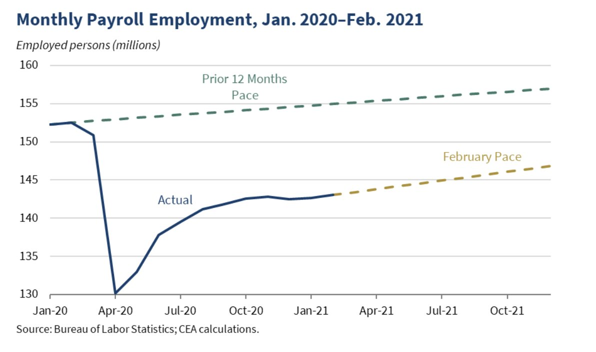Today's jobs report shows welcome growth, but there is a long road ahead. If job growth continues at February's pace, it will take more than two years just to get back to pre-pandemic levels.   Check out this thread for a full picture on today's numbers: