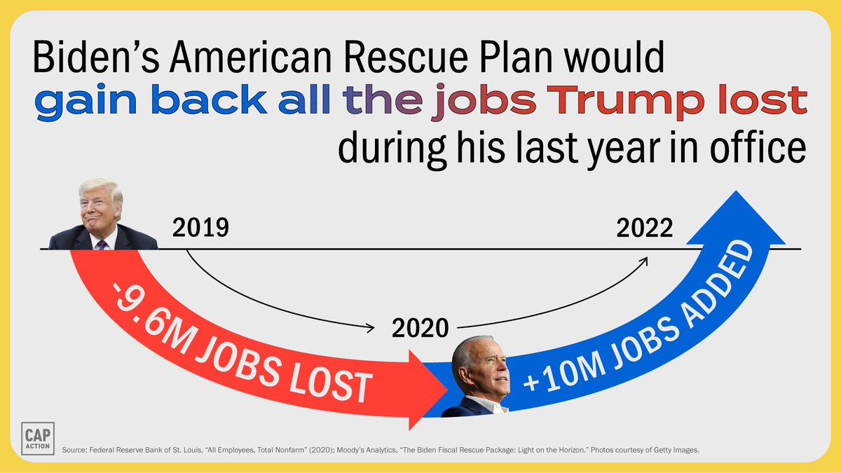 Job growth was up last month, but MILLIONS of Americans are still out of work and struggling, disproportionately women and people of color.  Passing the American Rescue Plan is an essential next step to rebuilding our economy. https://t.co/cJXbJtFo6U