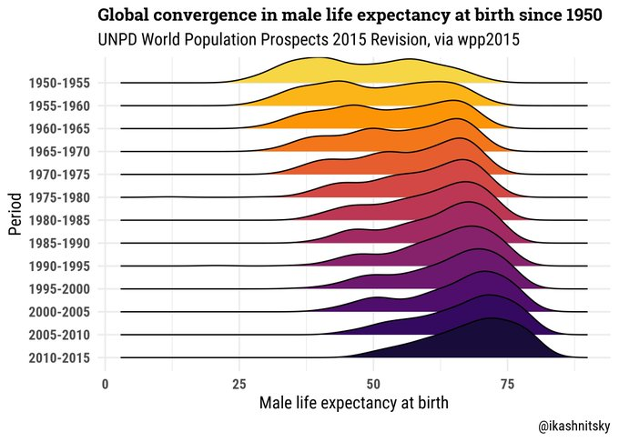 Demography 101: What Is Life Expectancy?