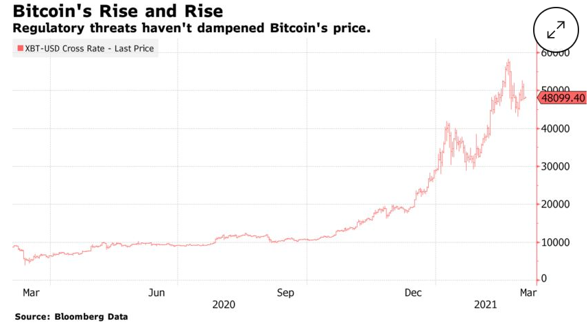 If the Trump-era rules are adopted, Bitcoin prices are at risk. https://t.co/4eCRydBydG https://t.co/ugQdy0rOZC