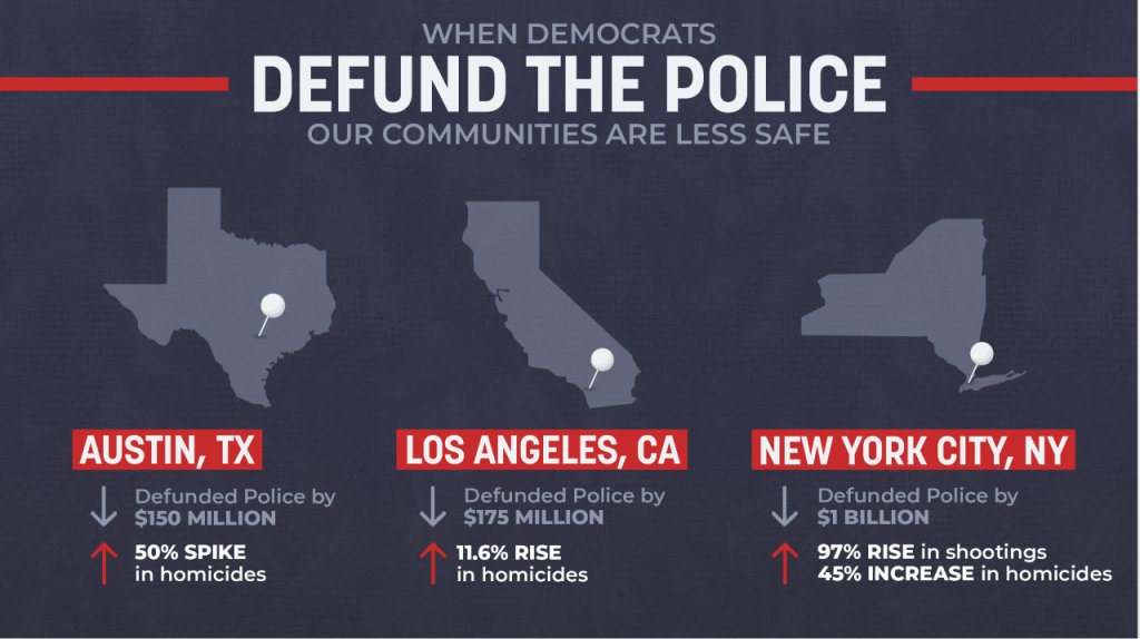 I opposed Speaker Pelosi's bill this week on policing because it treated law enforcement officers like the enemy. Sorry, Speaker Pelosi, but the men and women in Blue are heroes and I'll always stand with them. They need more resources to serve our communities, not less.