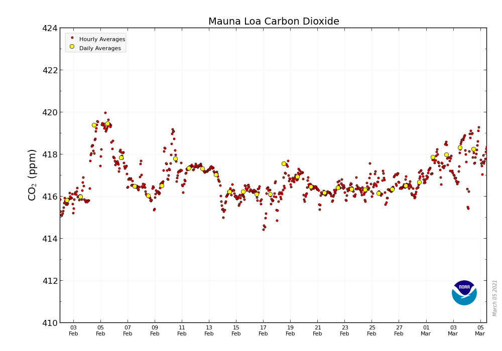📈  418.23 ppm #CO2 in the atmosphere March 4, 2021 📈 Up from 413.05 ppm a year ago 📈 Mauna Loa Observatory @NOAA data & graphic:  📈  tracking: 🙏 View & share often 🙏