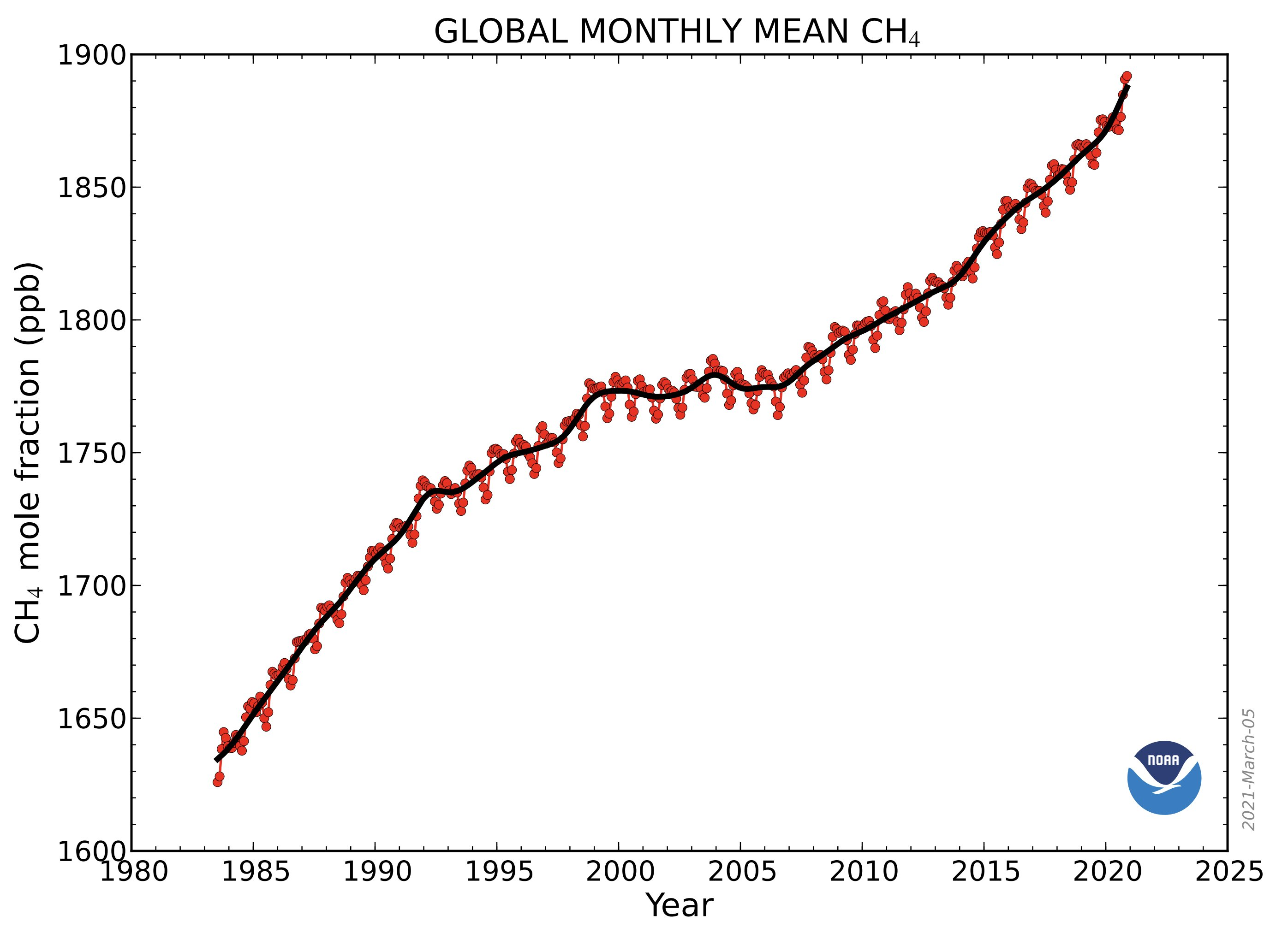 Line graph time series of global methane abundance from the 1980s through 2020